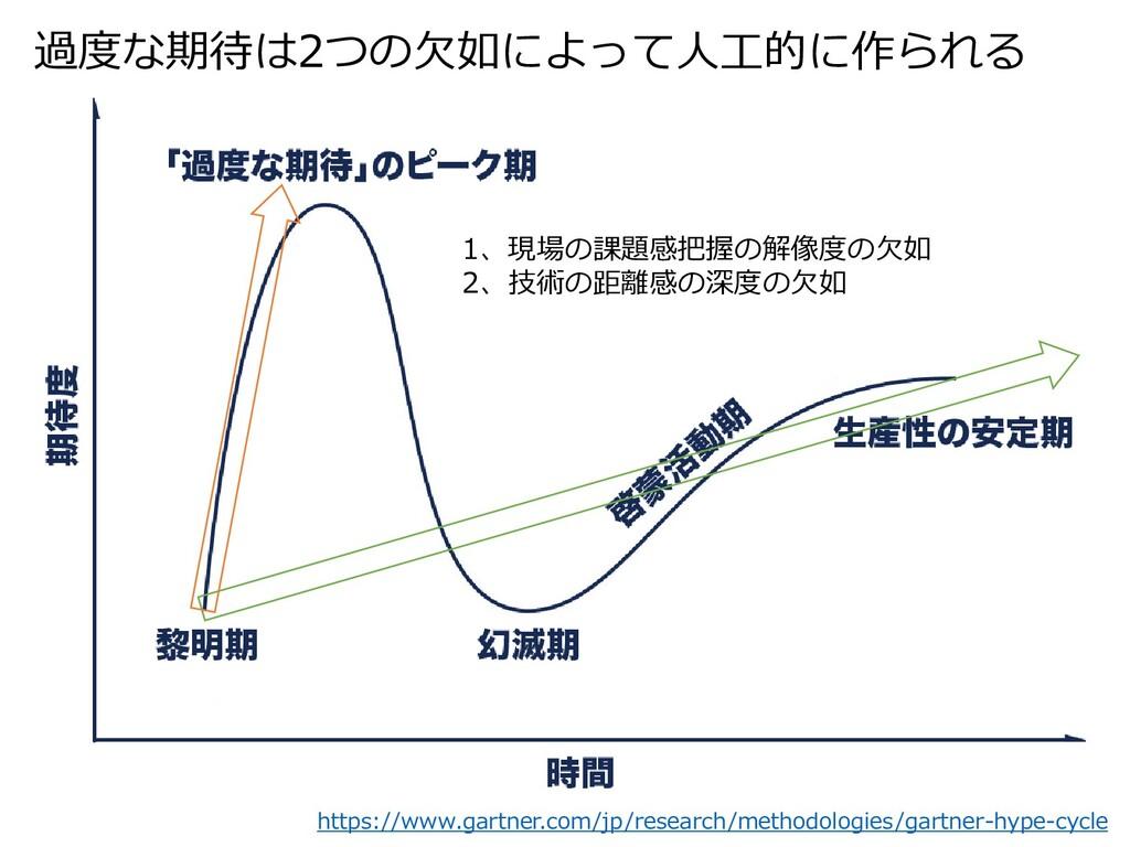 過度な期待は2つの欠如によって人工的に作られる 1、現場の課題感把握の解像度の欠如 2、技術の...
