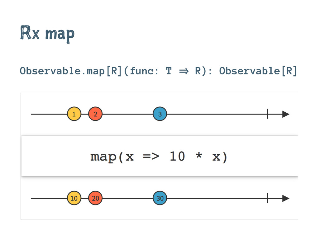 Rx map Observable.map[R](func: T 㱺 R): Observab...
