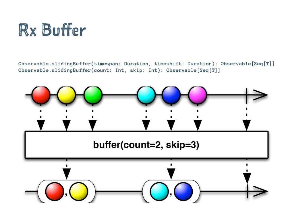 Rx Buffer Observable.slidingBuffer(timespan: Du...