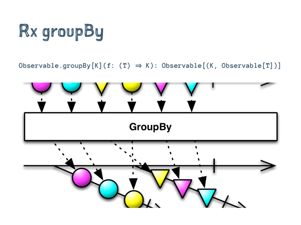 Rx groupBy Observable.groupBy[K](f: (T) 㱺 K): O...