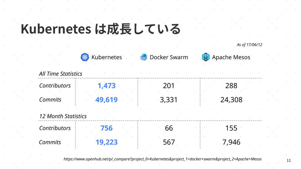 ,VCFSOFUFTכ䧭ꞿ׃גְ  Kubernetes Docker Swarm A...