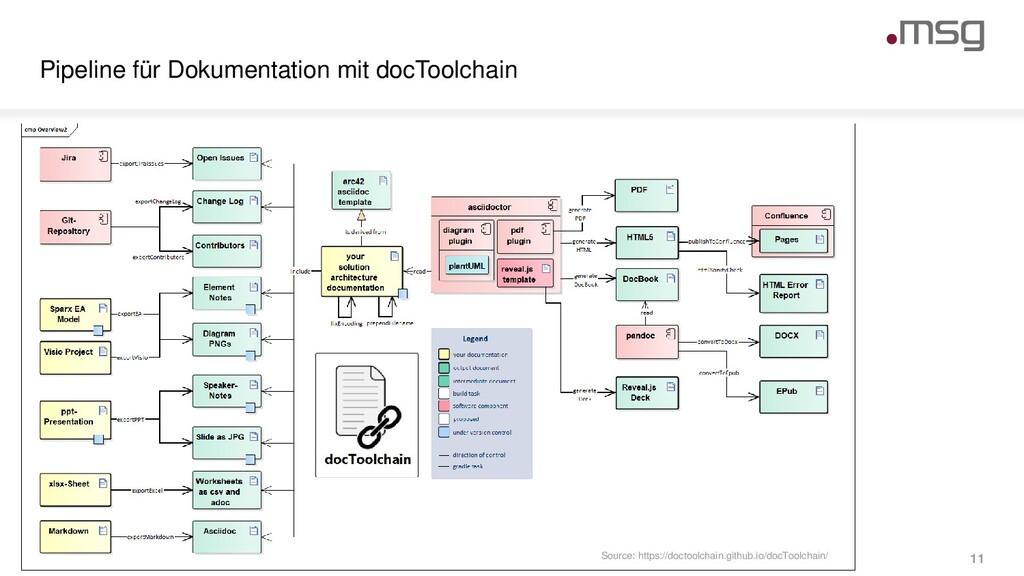 Pipeline für Dokumentation mit docToolchain © m...