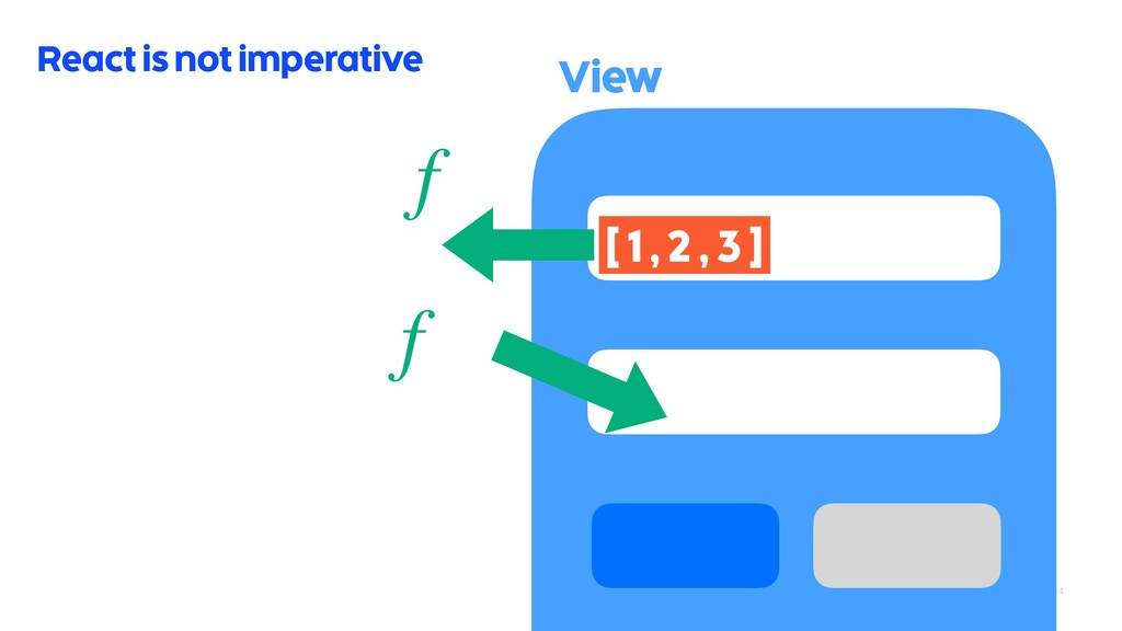 14 React is not imperative f View [ 1 , 2 , 3 ]...
