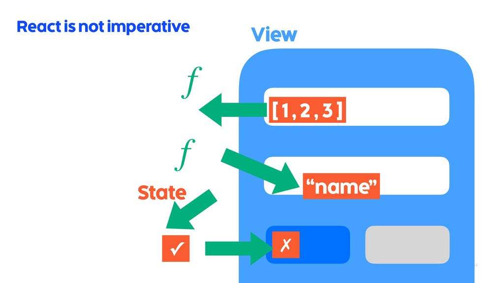 """14 React is not imperative f """"name"""" ✗ View [ 1 ..."""