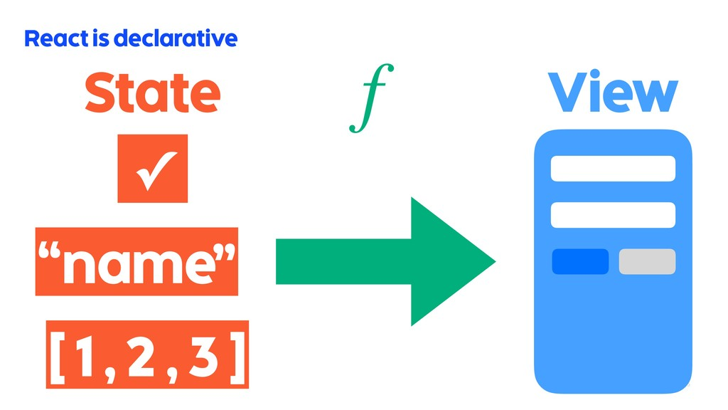 """15 React is declarative State f """"name"""" [ 1 , 2 ..."""