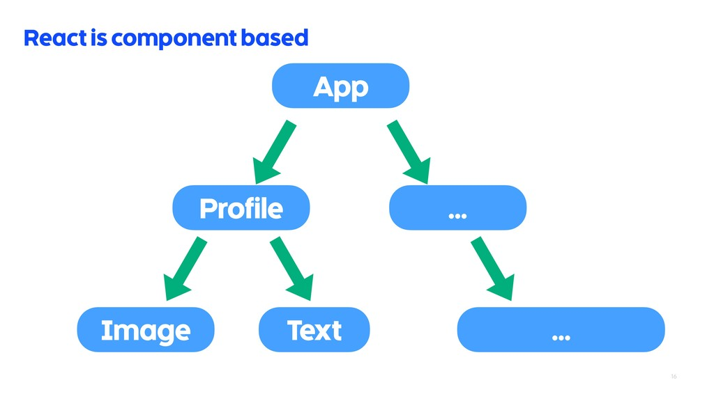 16 React is component based App Profile Image T...