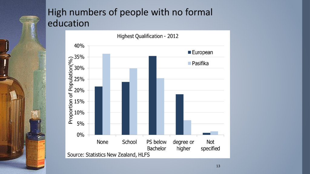 High numbers of people with no formal education...