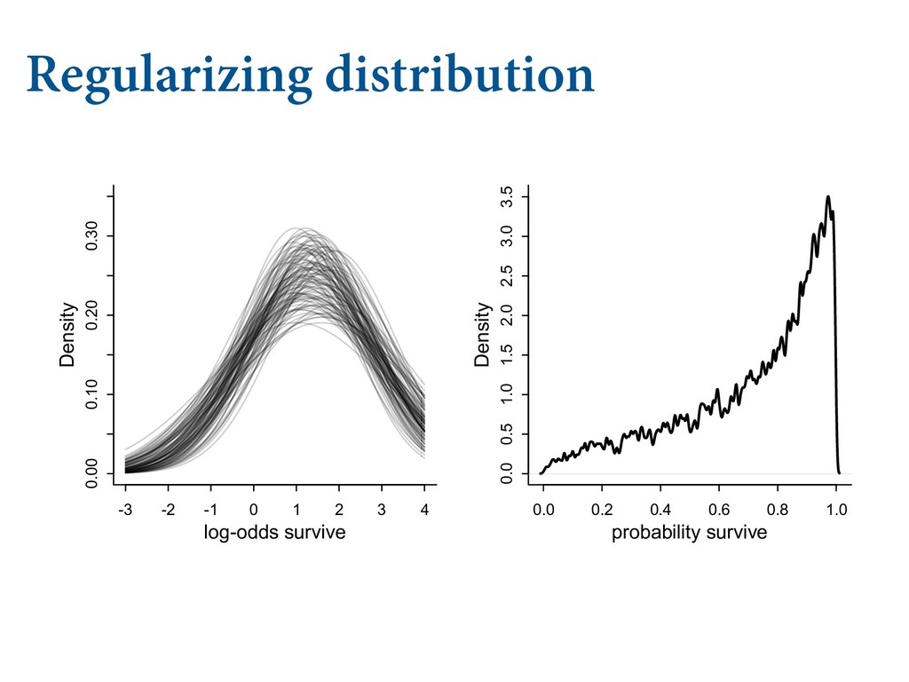 "Regularizing distribution  &9"".1-& .6-5*-..."