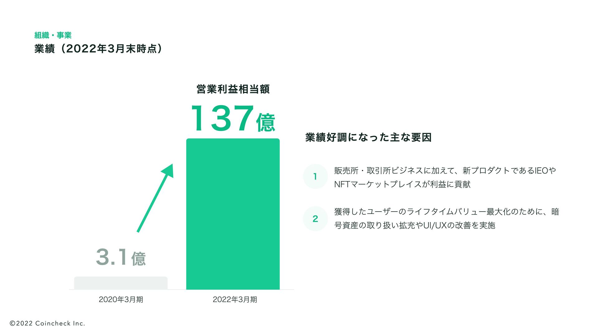 21 Ⓒ2021 Coincheck Inc. 「IEO(Initial Exchange O...