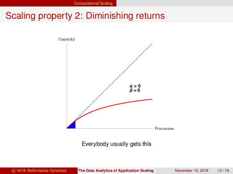Computational Scaling Scaling property 2: Dimin...