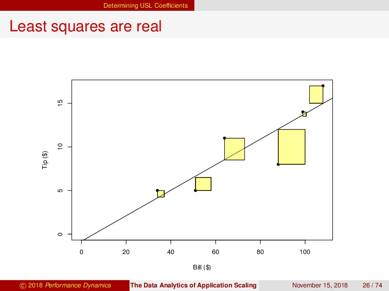 Determining USL Coefficients Least squares are r...