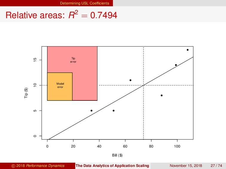 Determining USL Coefficients Relative areas: R2 ...
