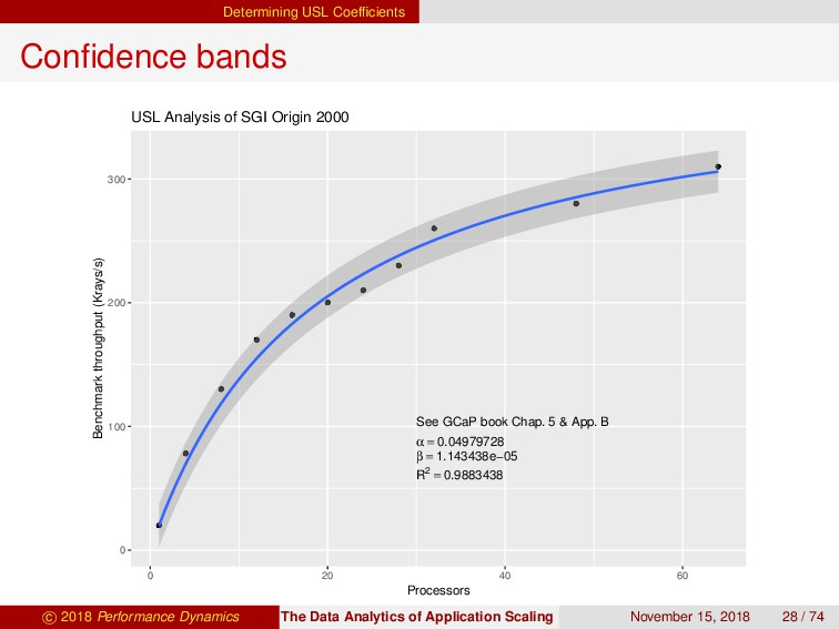 Determining USL Coefficients Confidence bands See...