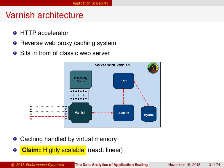 Application Scalability Varnish architecture HT...