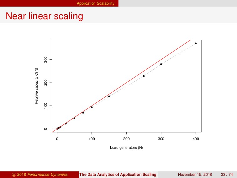 Application Scalability Near linear scaling 0 1...