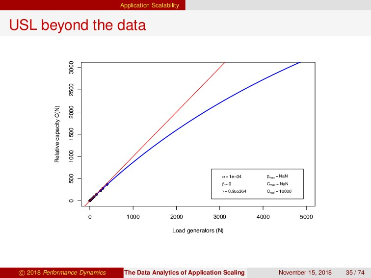 Application Scalability USL beyond the data 0 1...