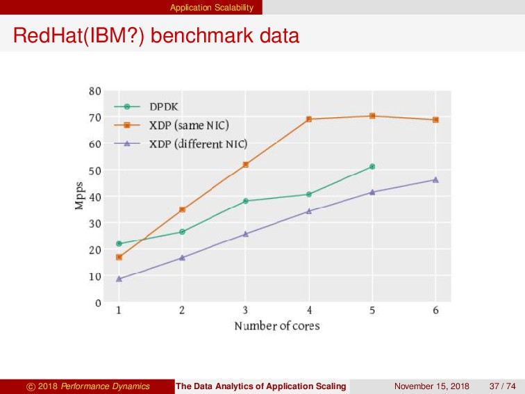 Application Scalability RedHat(IBM?) benchmark ...