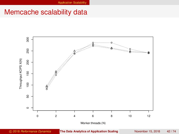 Application Scalability Memcache scalability da...