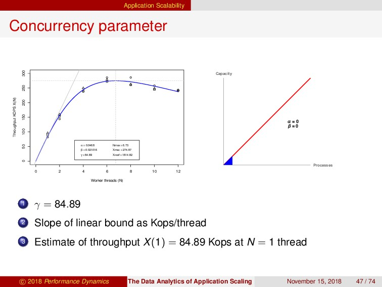 Application Scalability Concurrency parameter 0...