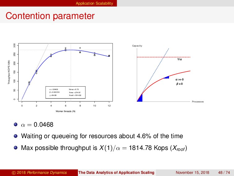 Application Scalability Contention parameter 0 ...