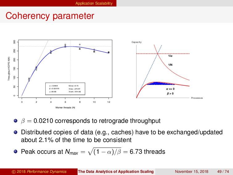 Application Scalability Coherency parameter 0 2...
