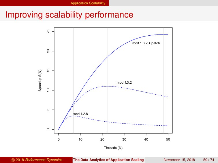 Application Scalability Improving scalability p...