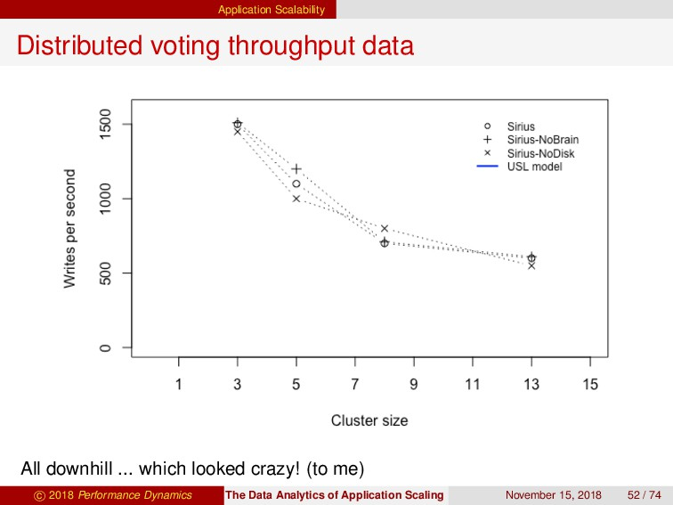 Application Scalability Distributed voting thro...