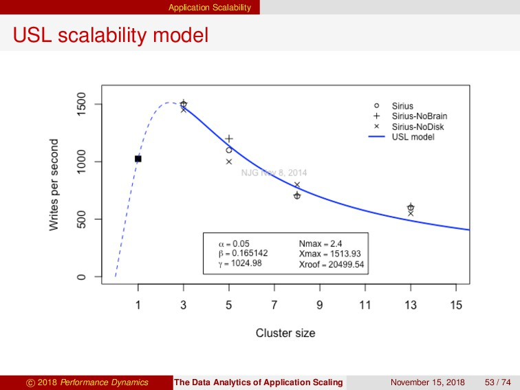 Application Scalability USL scalability model c...