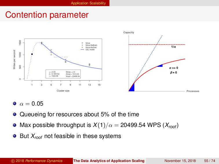 Application Scalability Contention parameter α ...