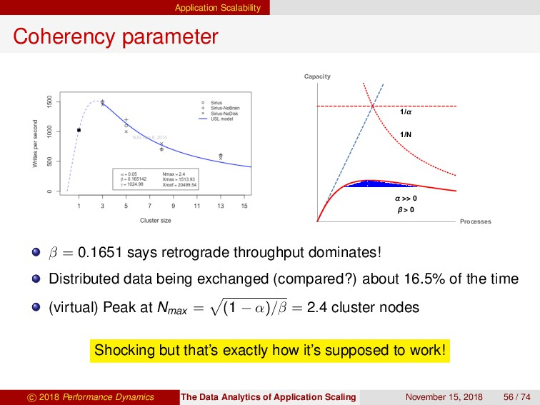 Application Scalability Coherency parameter α >...
