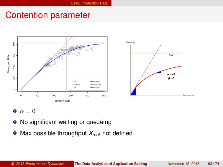 Using Production Data Contention parameter 0 10...