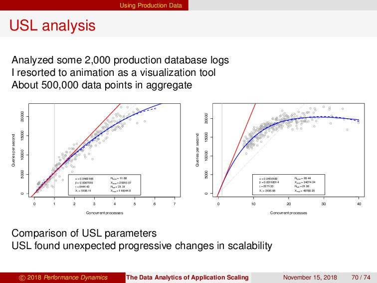 Using Production Data USL analysis Analyzed som...