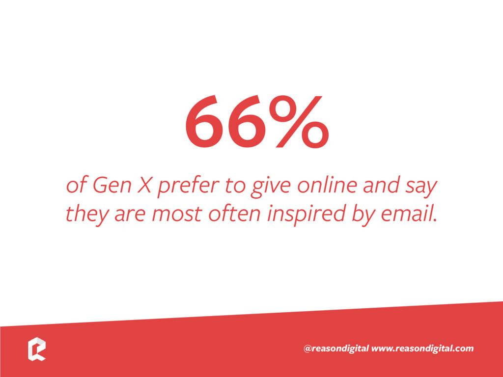www.reasondigital.com @reasondigital 66% of Gen...