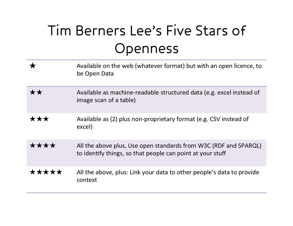 Tim Berners Lee's Five Stars of Openness ★ ...