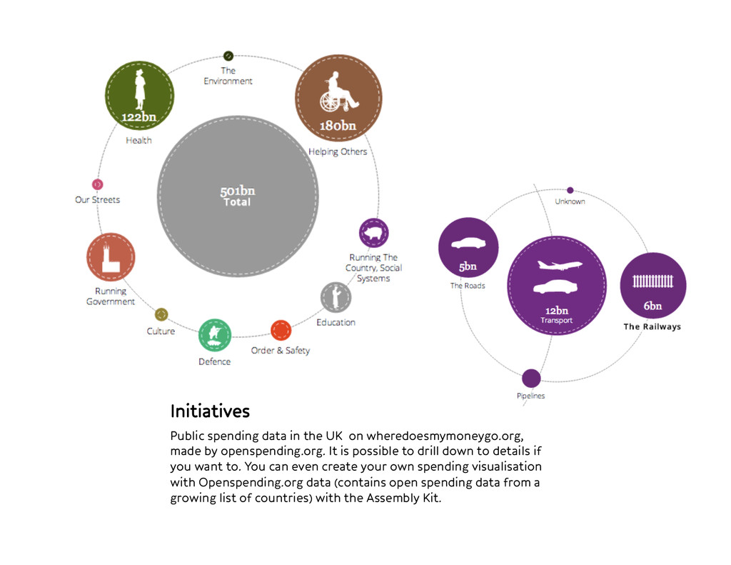 Initiatives Public spending data in the UK on ...