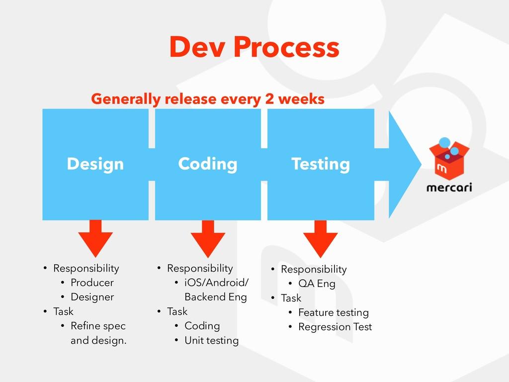 Design Coding Testing • Responsibility • Produc...