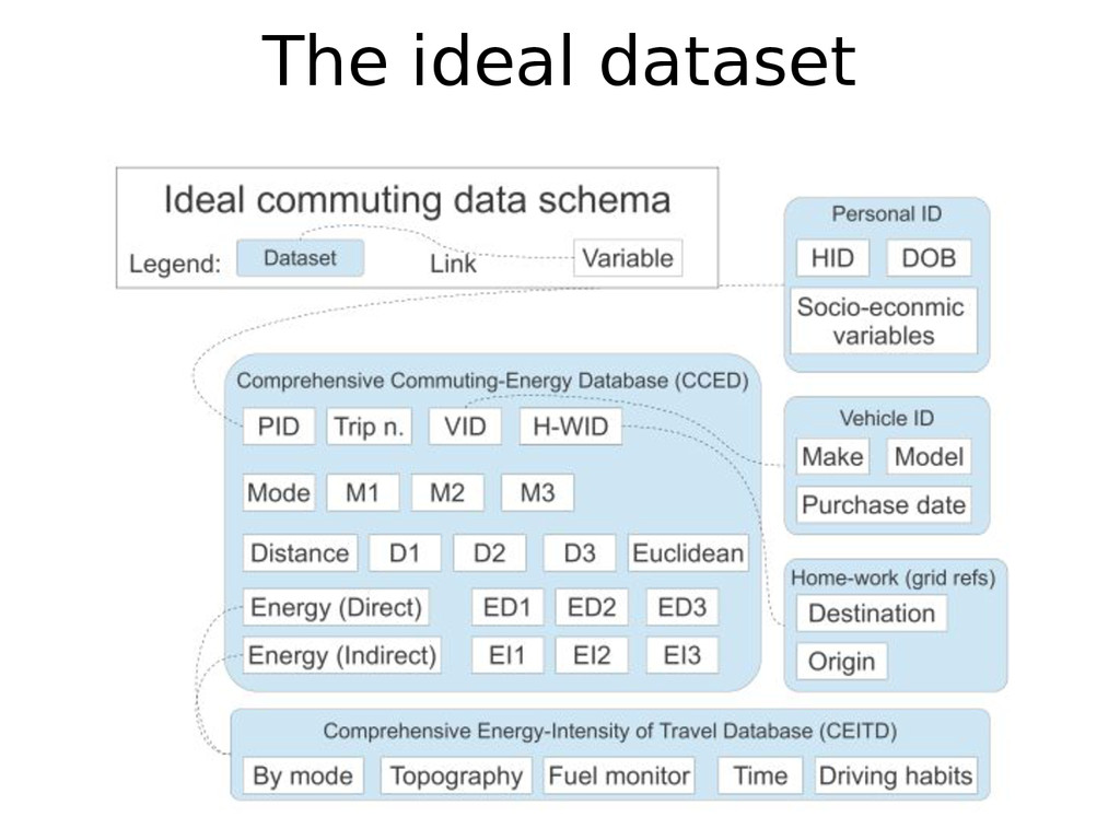 The ideal dataset