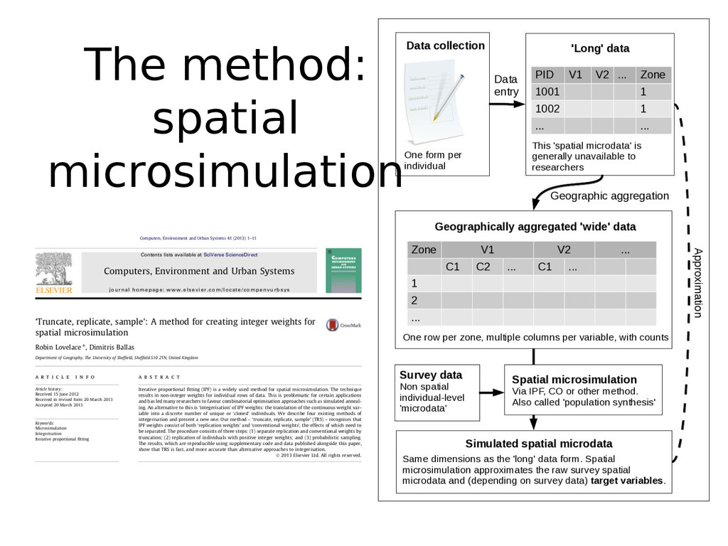 The method: spatial microsimulation