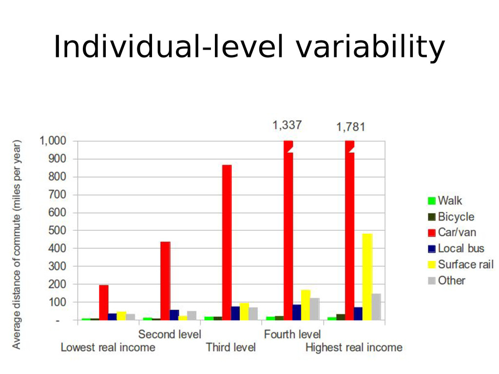 Individual-level variability