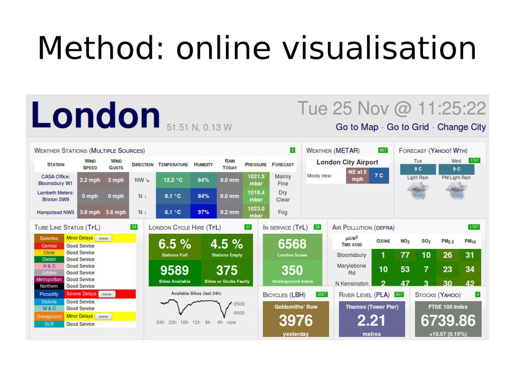 Method: online visualisation
