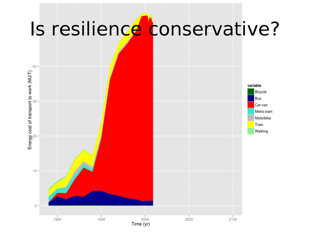 Is resilience conservative?