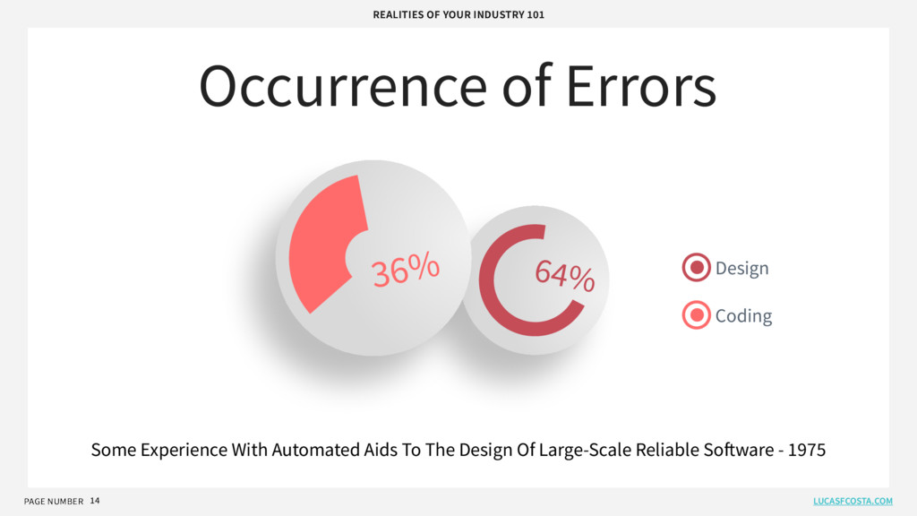 14 PAGE NUMBER 64% 36% Coding Design Some Exper...