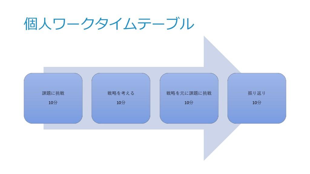 個⼈ワークタイムテーブル 課題に挑戦 10分 戦略を考える 10分 戦略を元に課題に挑戦 10...