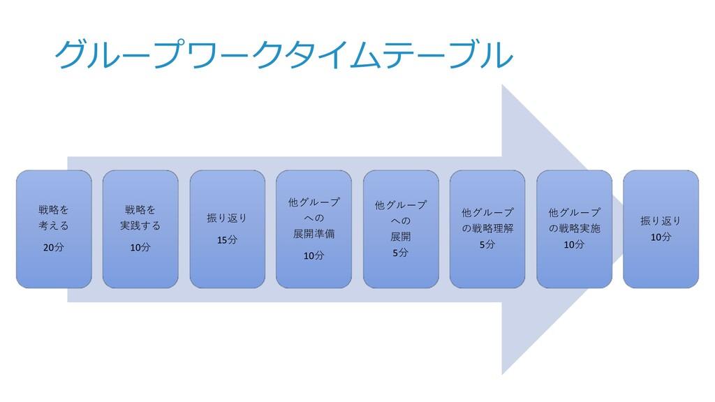 グループワークタイムテーブル 戦略を 考える 20分 戦略を 実践する 10分 振り返り 15...