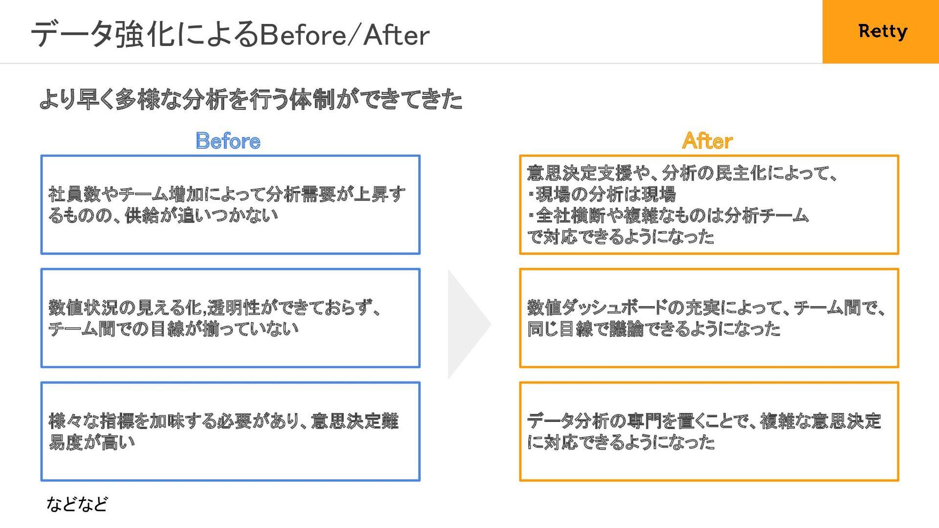 6. データアナリストからの PM転向 良質な意思決定を行うためのPdM×データ分析体制...