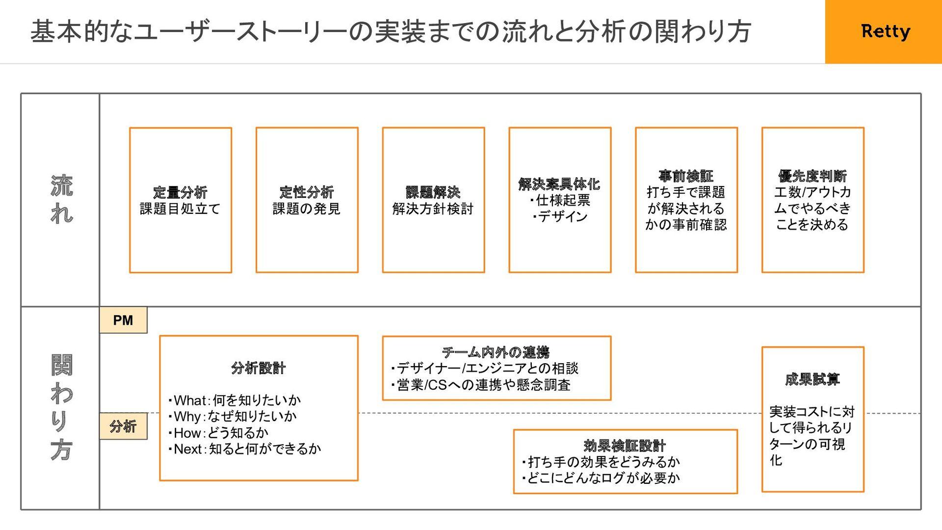 21 2. 定常的UXリサーチ