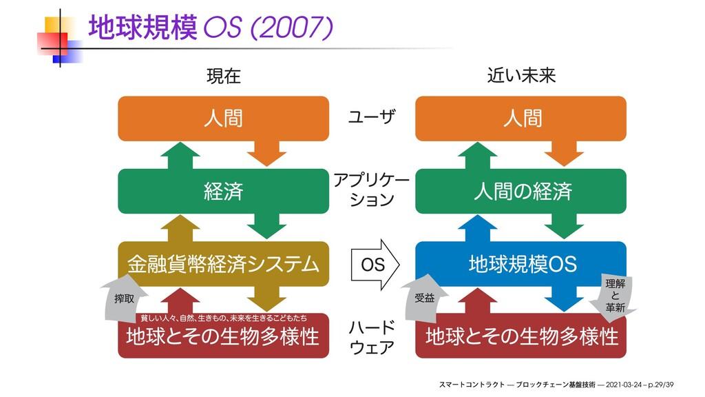OS (2007) — — 2021-03-24 – p.29/39