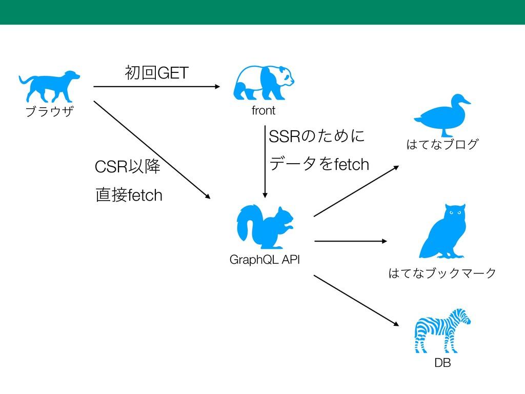 front GraphQL API ϒϥβ DB ॳճGET SSRͷͨΊʹ σʔλΛfe...