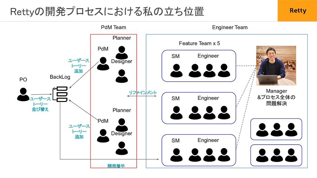 Rettyの開発プロセスにおける私の立ち位置 PO BackLog PdM Team PdM...