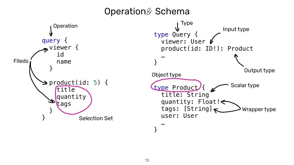 Operation Schema !13 query { viewer { id name }...
